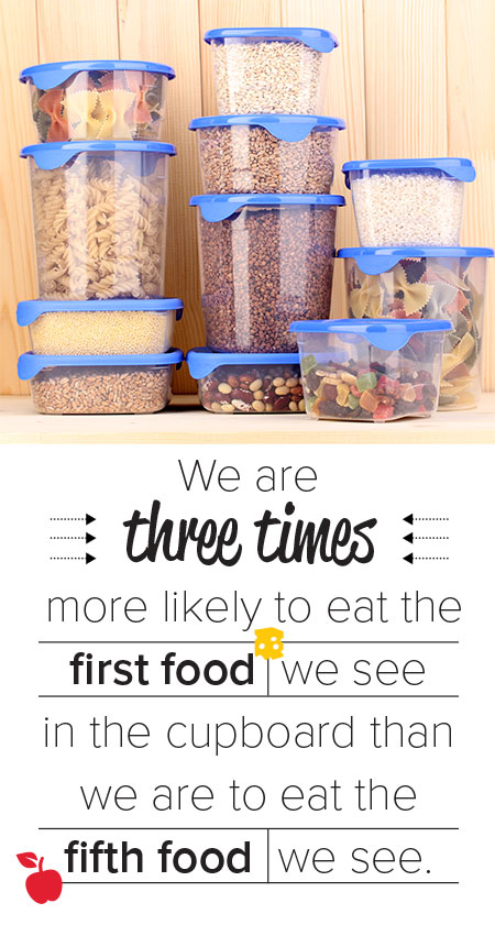 We are three times more likely to eat the first food we see in the cupboard than we are to eat the fifth food we see.