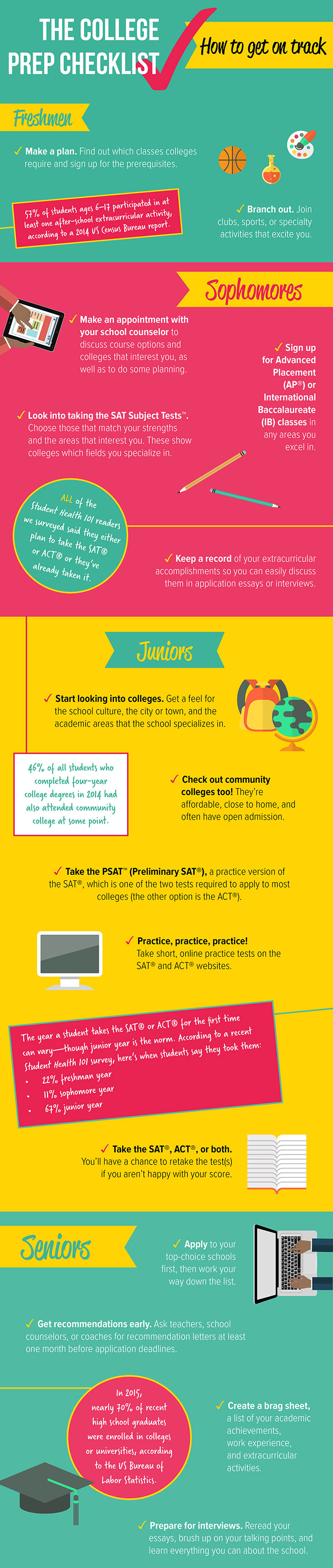 College checklist infographic for freshmen, sophomores, juniors, and seniors